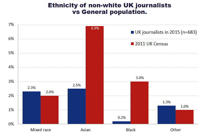 Does british journalism have a diversity problem 2016 journalists in the uk ccuart Gallery