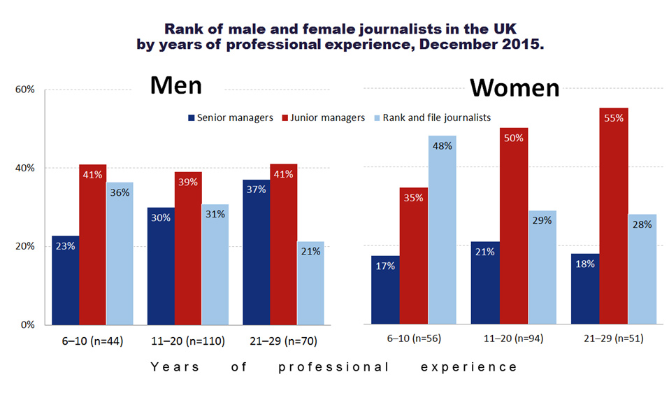 Does british journalism have a diversity problem 2016 journalists in the uk ccuart Image collections
